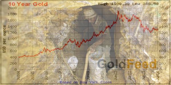 Gold Price API for SIlver, Platinum and Palladium