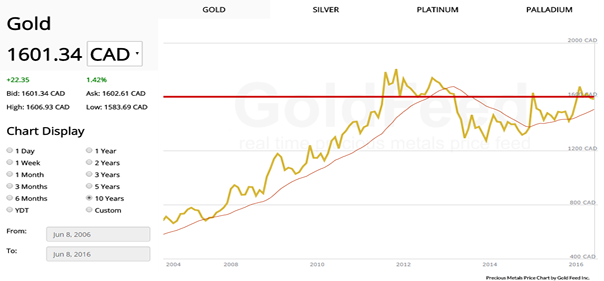 Free precious metals price charts embed